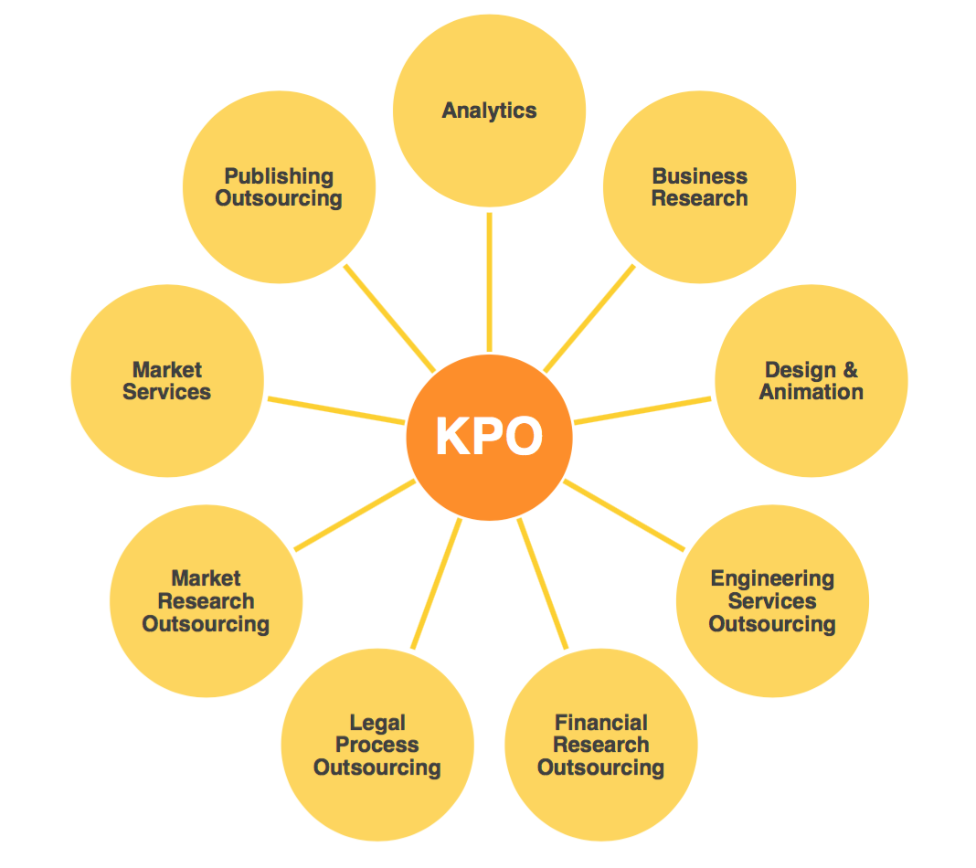 kpo industry Kpo indicates a major industry  knowledge process outsourcing this can include confidential company data, intellectual property and knowledge in general this awkward.