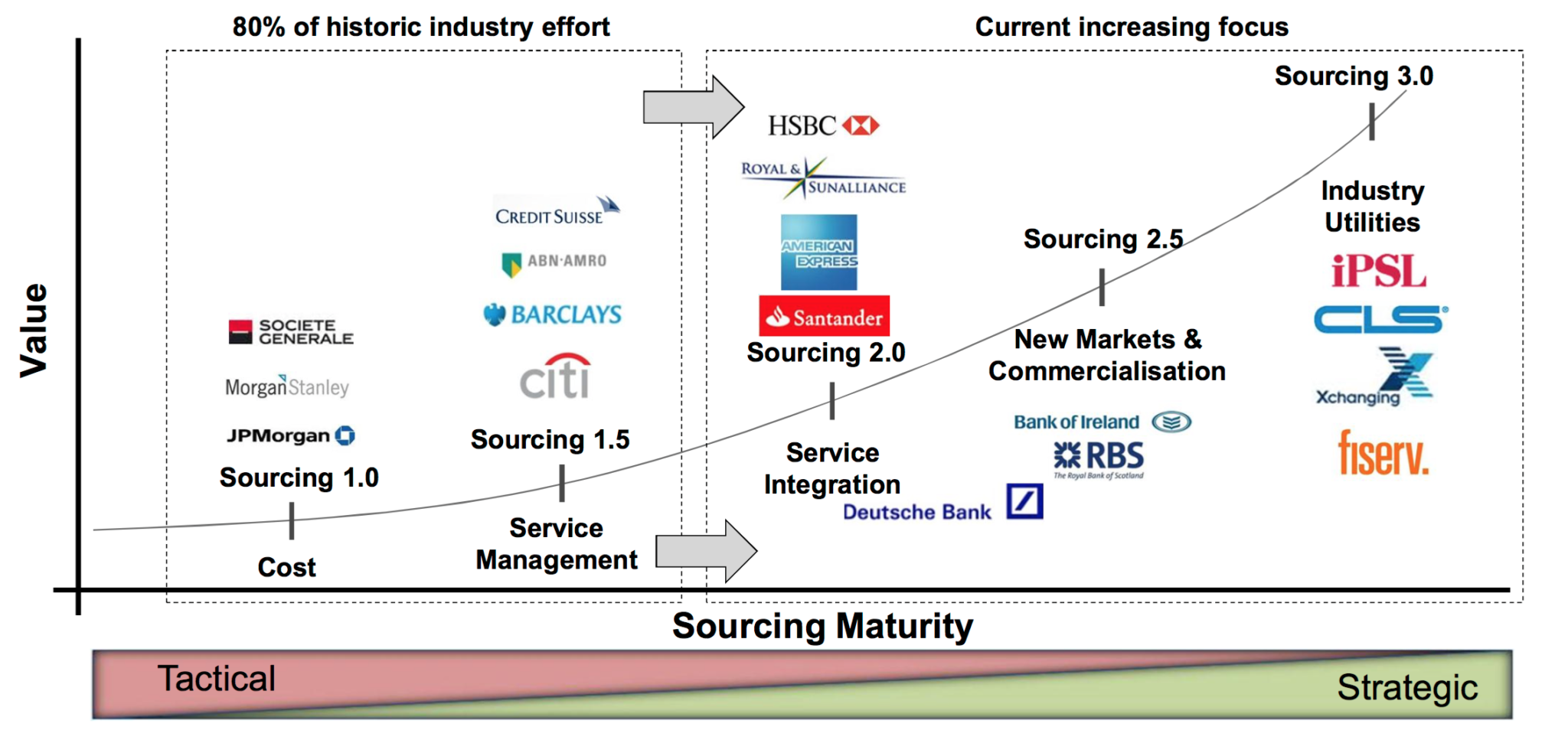 evolution of banking sector in mauritius