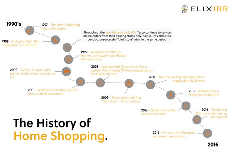 The history of home shopping infographic