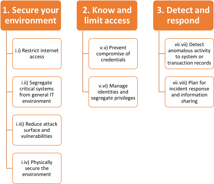What SWIFT's Customer Security Programme means for you